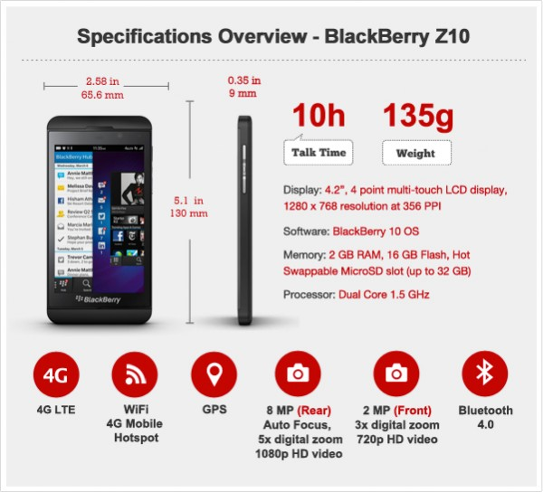 BlackBerry Z10 Features and Specs